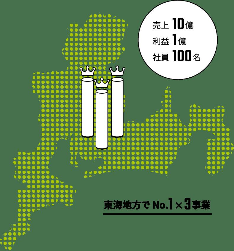 東海地方でNo.1x3事業
