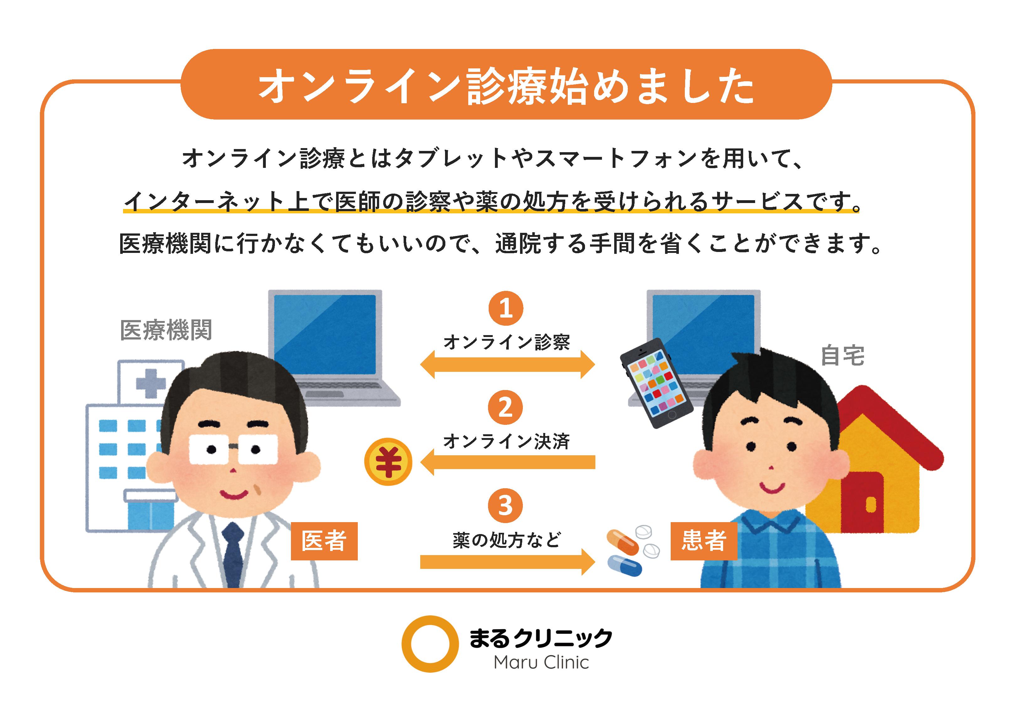 オンライン診療の流れ 【新型コロナウイルス対策ツール】
